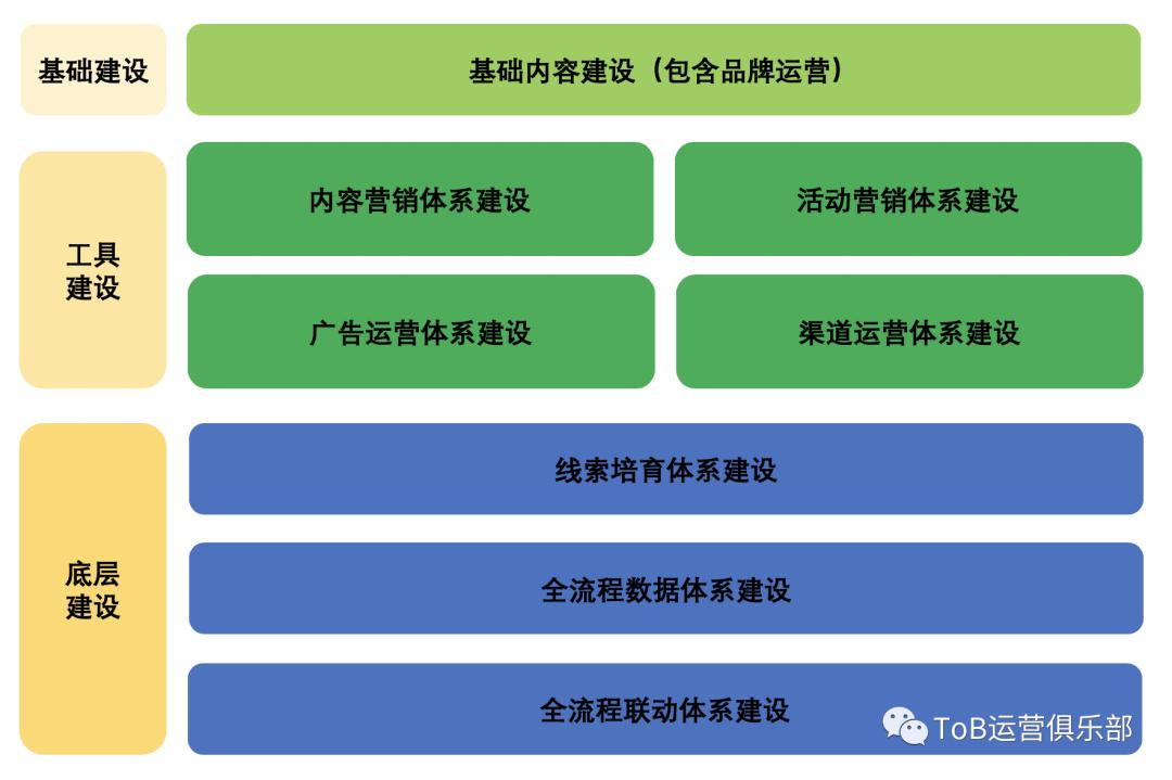 如何从0到1构建ToB市场运营体系?(上)