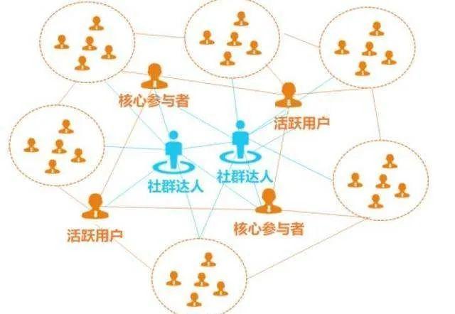 社群活跃=聊天?你的社群正在被聊天一步步毁掉