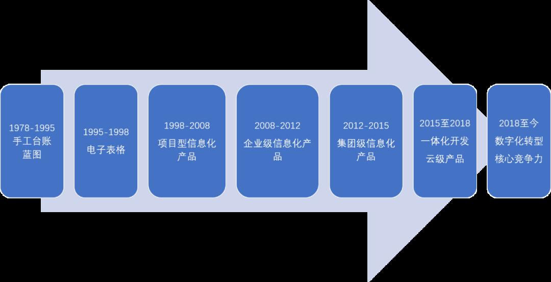 中小房地产数字化之路插图1
