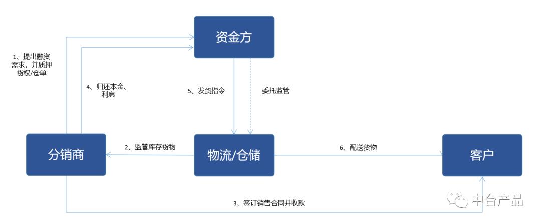 B2B电商平台中供应链金融业务分析