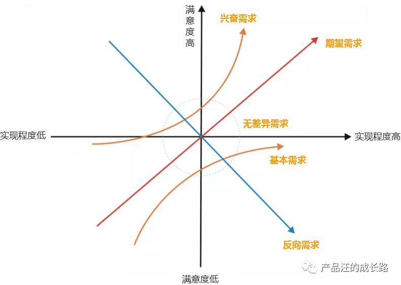 需求分析与需求优先级排列模型