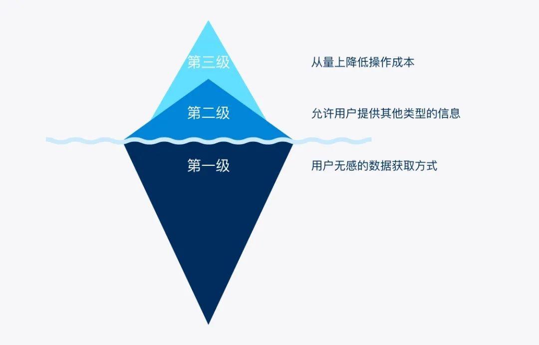 【工作小结】简化到不能再简化,还是很复杂?如何应对复杂B端表单设计(上)
