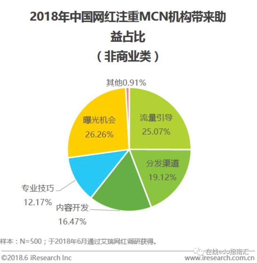 教育行业是否需要MCN ?