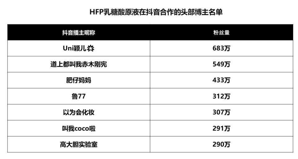 天猫个护单品如何月销1300万+3500万?完整揭秘HFP的爆品复制战术