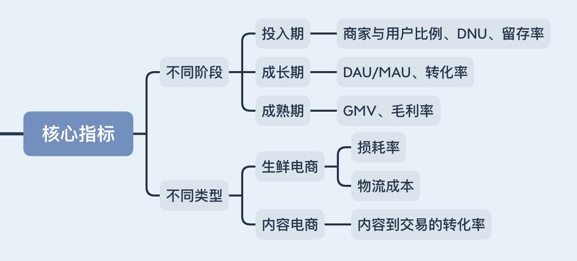 电商行业数据指标体系