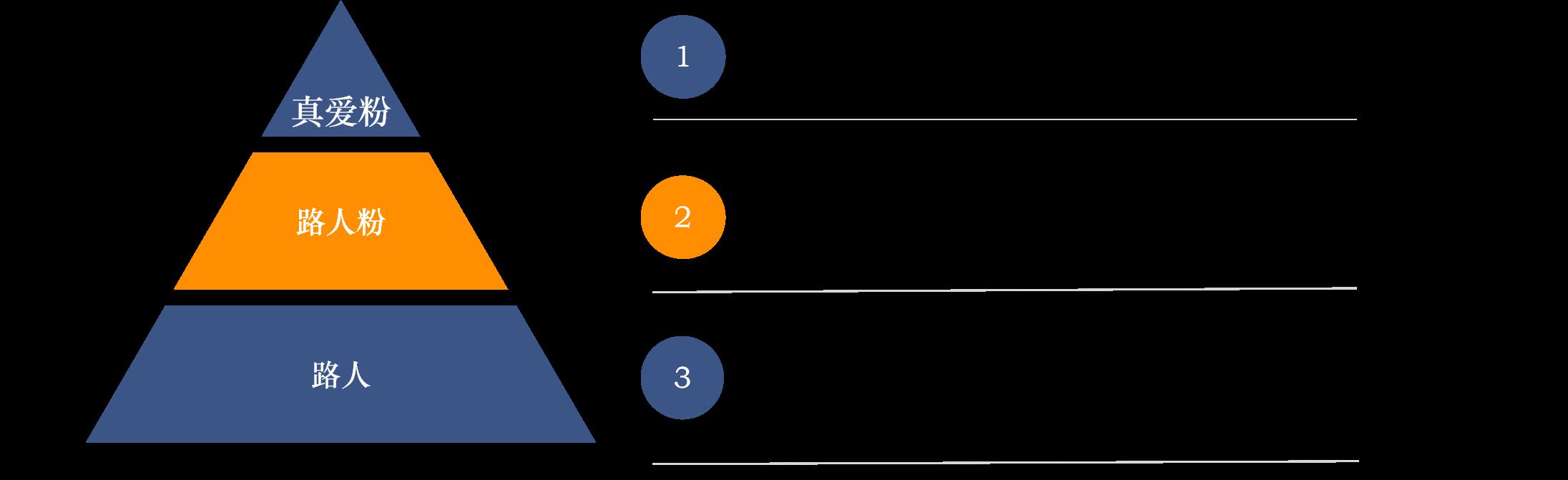 B站弹幕生态管理——如何在保持内容多元中更健康的发展弹幕生态?