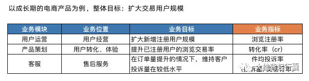 数据分析系列|如何制定业务数据观测指标?(2)