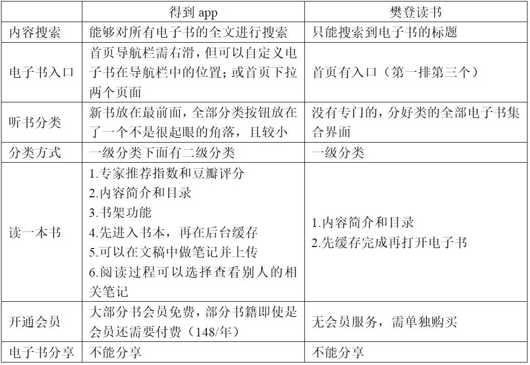 向最高峰进发:得到app竞品分析报告插图21