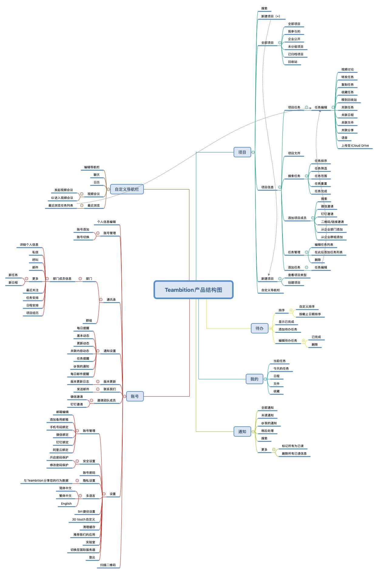 Teambition产品体验报告插图14