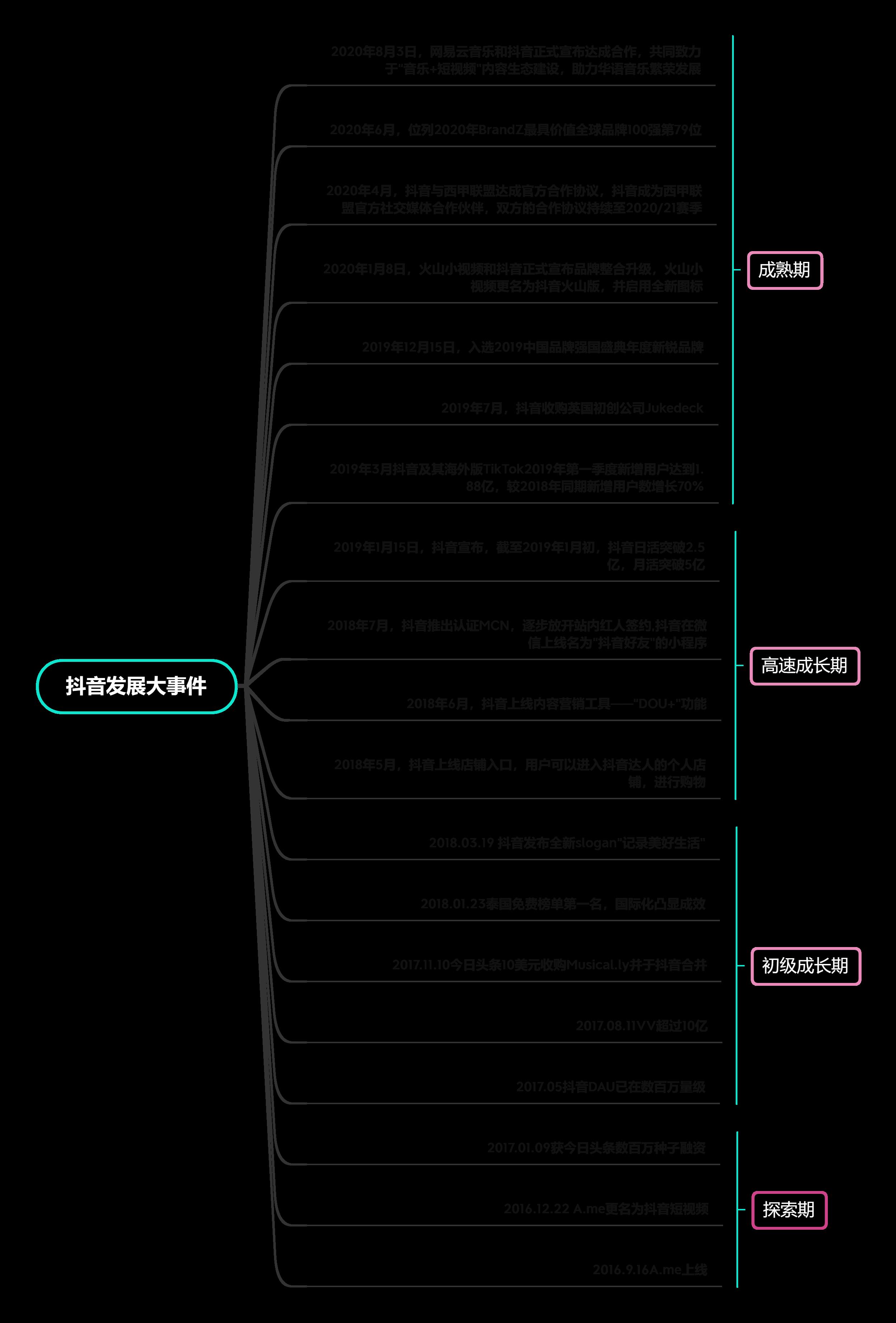 产品分析:蛋卷基金 ——互联网财富管理平台新军插图