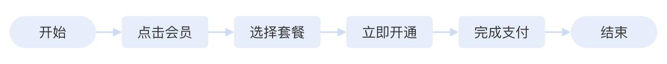 语音直播产品,如何设计用户激励体系之等级体系插图5