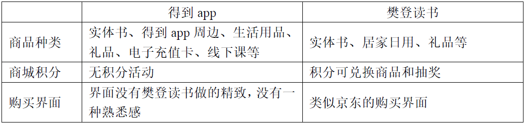向最高峰进发:得到app竞品分析报告插图22