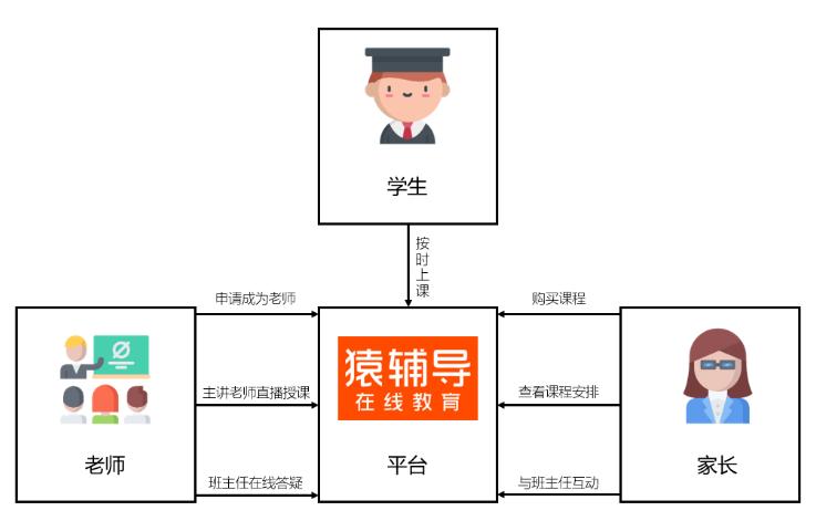产品分析:猿辅导为何备受家长和孩子的青睐插图5
