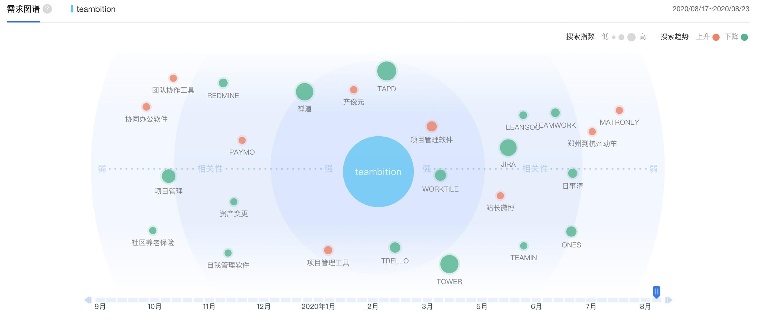 Teambition产品体验报告插图10