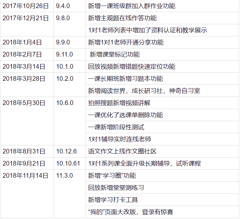 产品分析:K12在线教育流量王——作业帮插图22