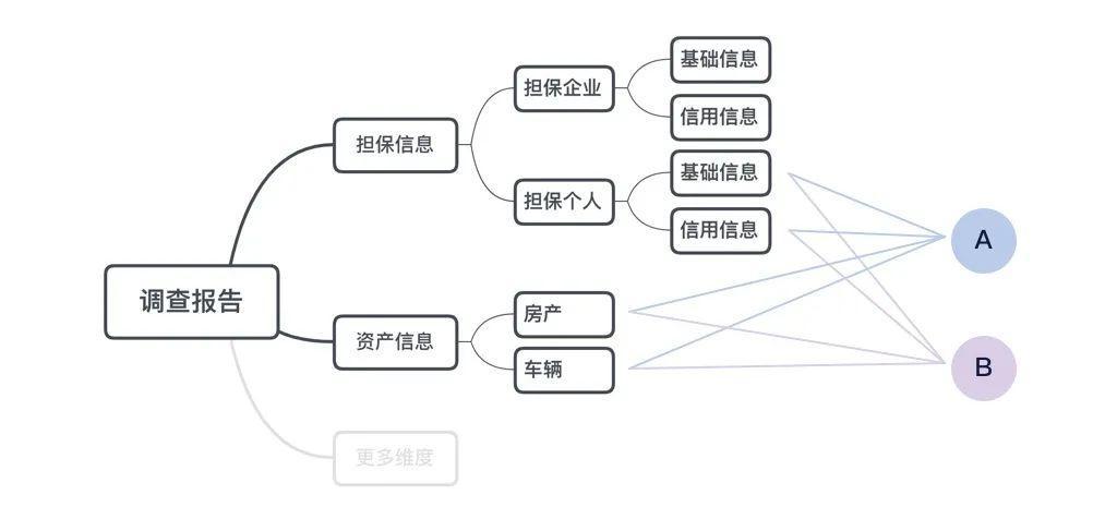 【工作小结】简化到不能再简化,还是很复杂?如何应对复杂B端表单设计(下)