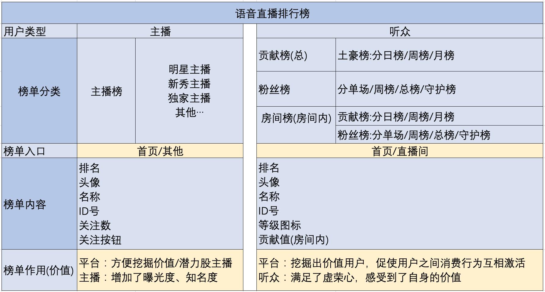 语音直播产品,如何设计用户激励体系之等级体系插图7