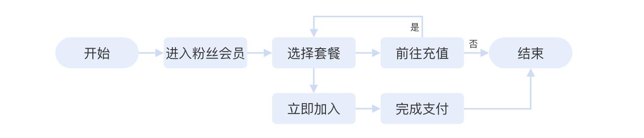 语音直播产品,如何设计用户激励体系之等级体系插图6