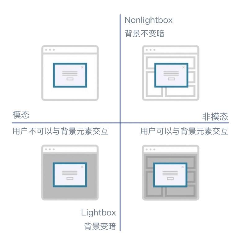弹窗交互设计规范