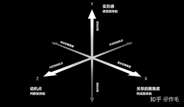 三维体验模型——拆解复杂体验线团