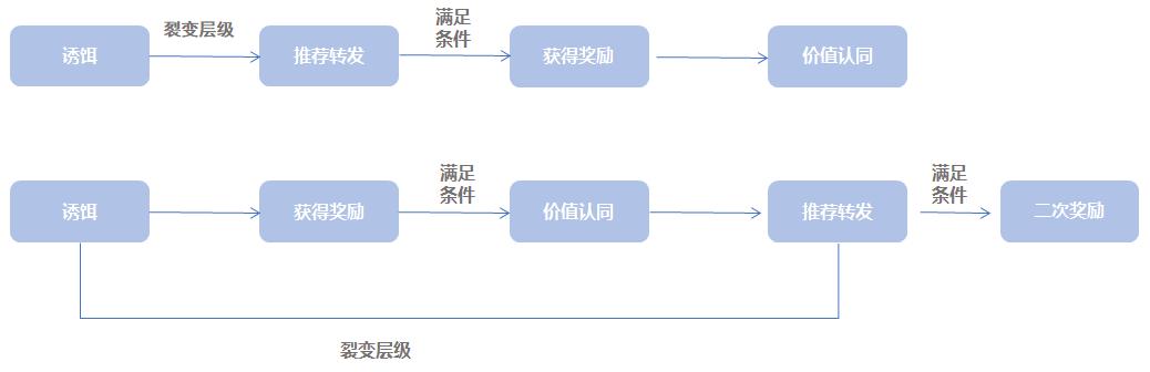 【小Y的私域运营笔记】如何进行小程序高效裂变营销?