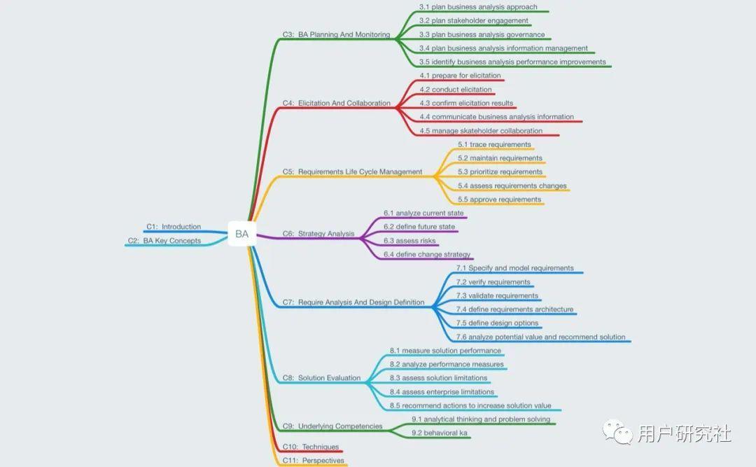 用户研究有必要扩展做商业分析吗?