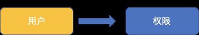实战干货:EHR系统的权限设计