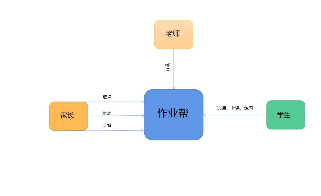 产品分析:K12在线教育流量王——作业帮插图4