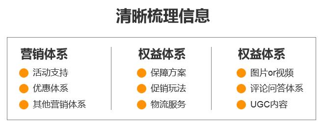 五步梳理产品原型