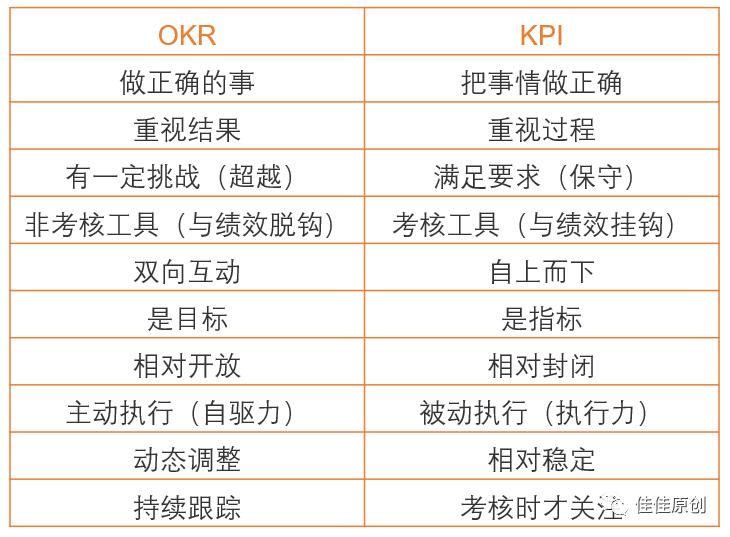 产品经理OKR实战