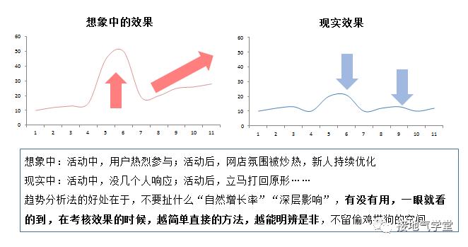 做数据分析,连趋势分析法都不会,就白混了!