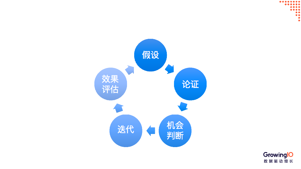 数据看板怎么搭?这里有 3 大原则和 4 大构成要素