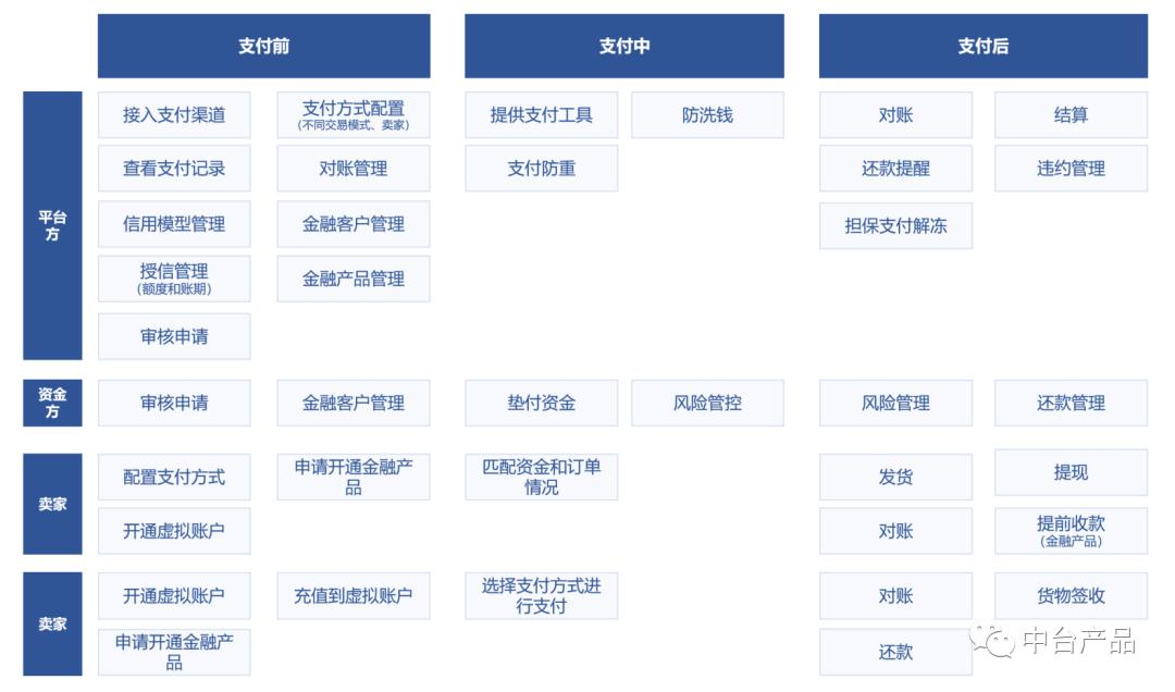 B2B电商平台支付及金融模块设计(上)