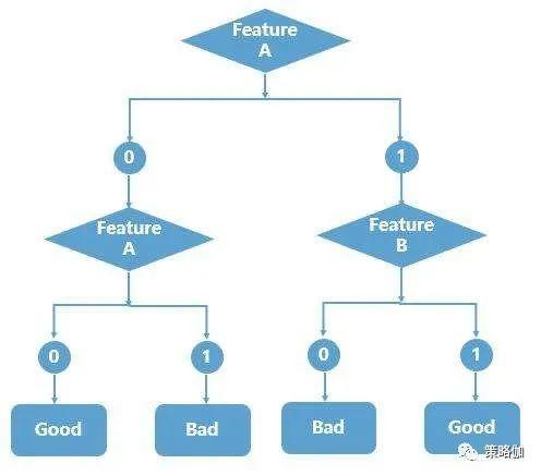 机器学习在搜索中的应用:个性化排序