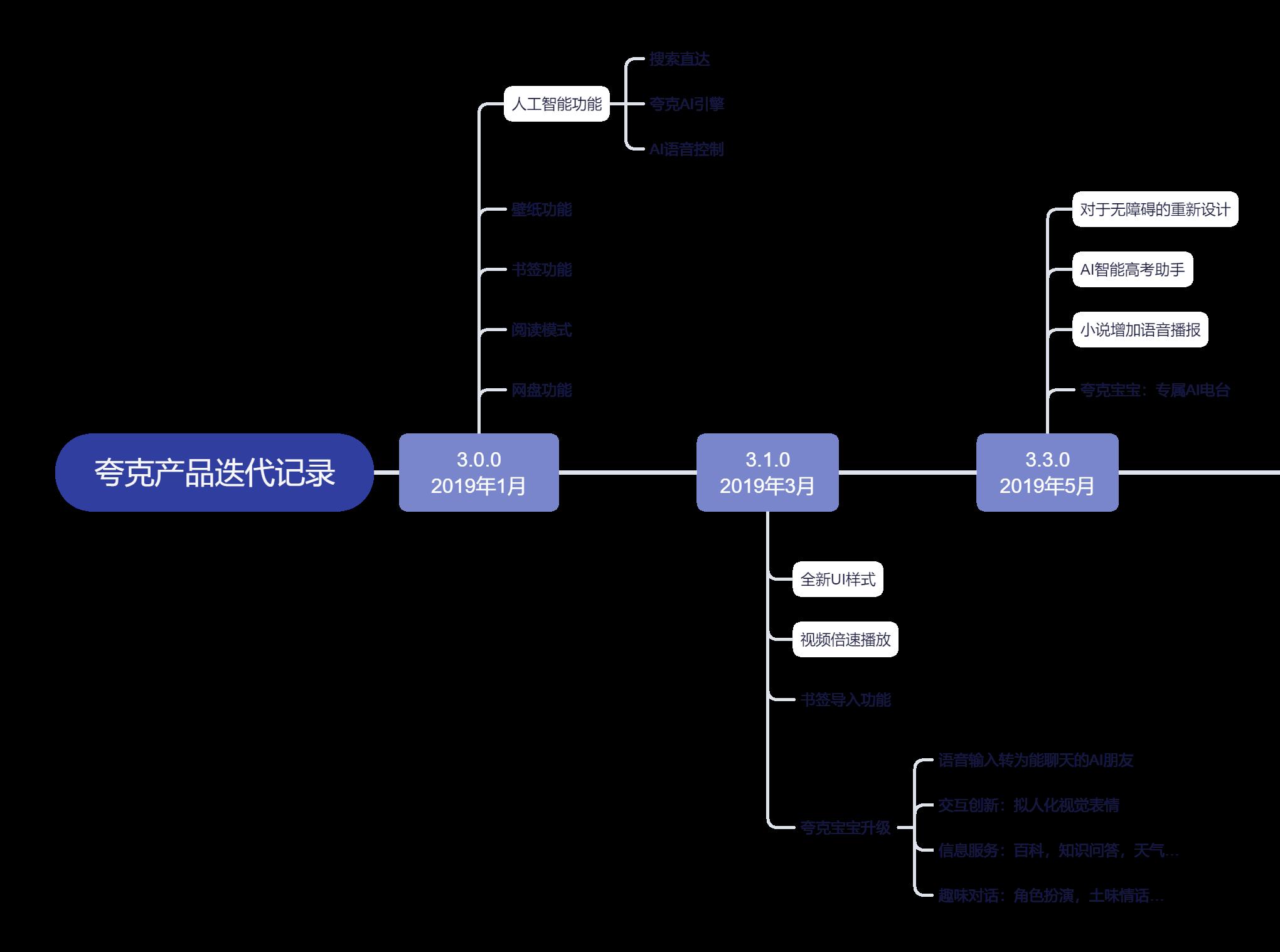 夸克产品分析报告:如何以用户为核心打造内容聚合平台插图