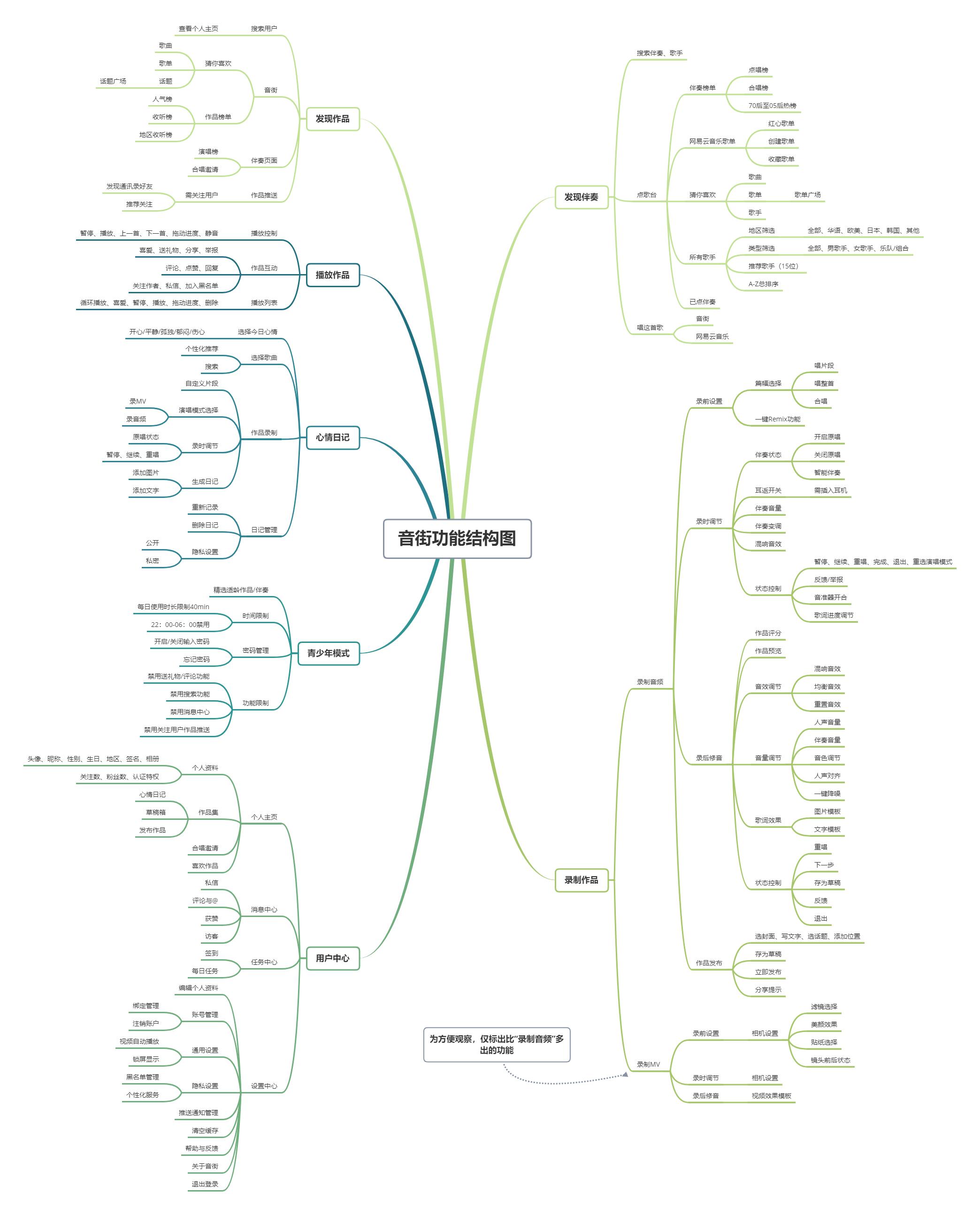 产品分析 | 音街:迟来的K歌产品插图9