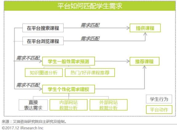 产品分析:腾讯课堂的迅速崛起之路插图8