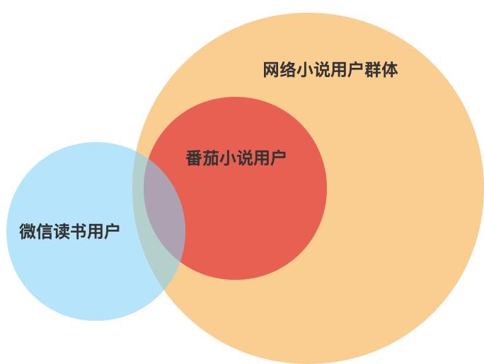 产品体验报告:微信读书,让阅读不再孤独插图32