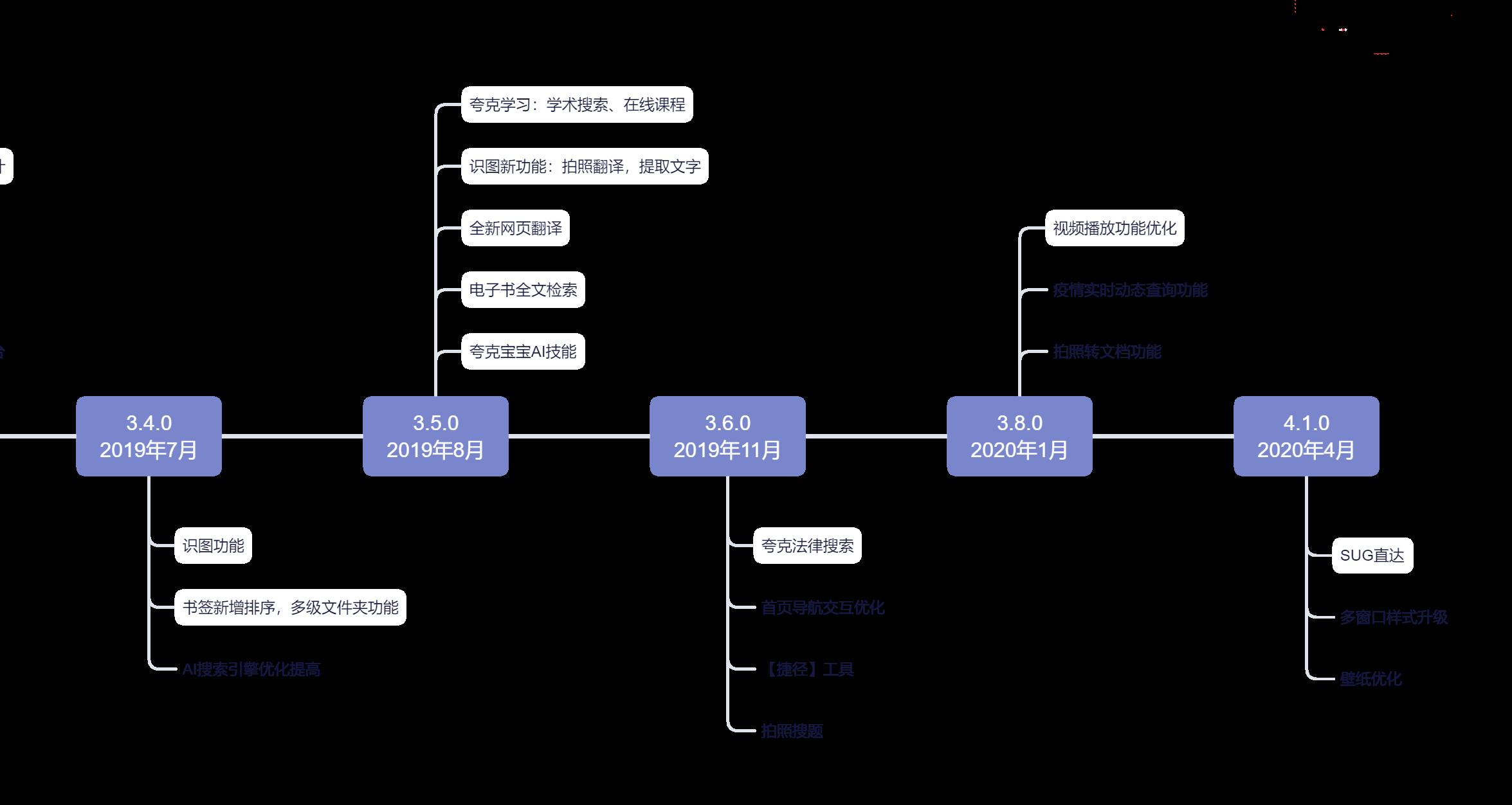 夸克产品分析报告:如何以用户为核心打造内容聚合平台插图1