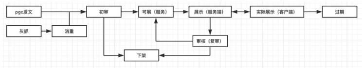 内容型产品指标及常用分析框架
