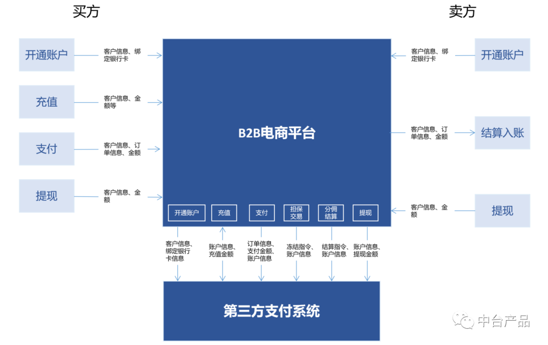 B2B电商平台支付及金融模块设计(中)