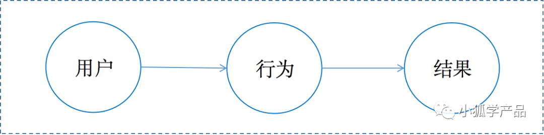 产品经理基本功系列(三):如何利用好数据