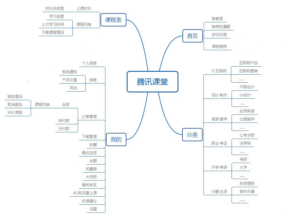 产品分析:腾讯课堂的迅速崛起之路插图31
