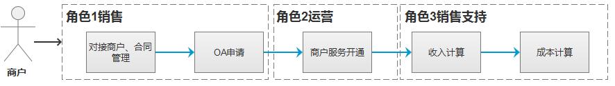 中台实战(17):支付中台(服务中心)实战