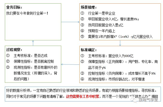 数据诊断模型,该怎么搭建?