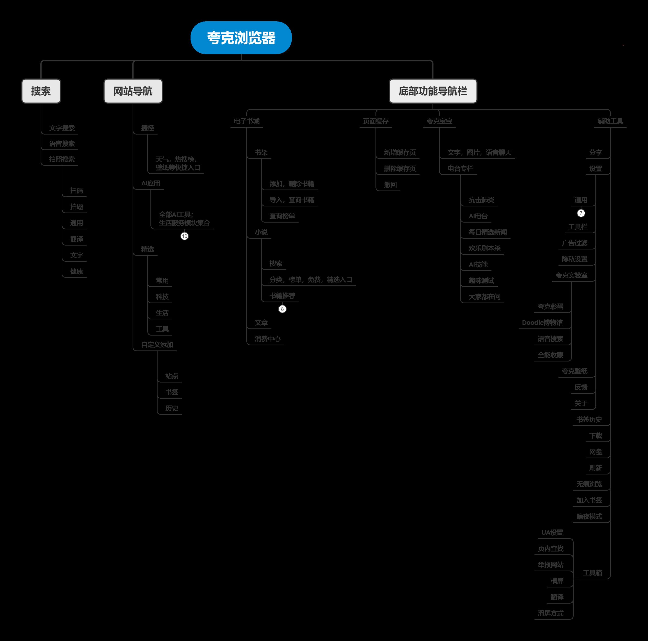 夸克产品分析报告:如何以用户为核心打造内容聚合平台插图10
