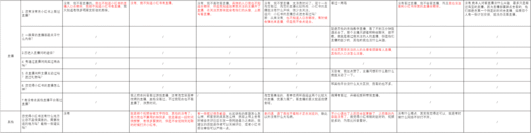 产品分析 | 小红书-越写越厚的笔记,如何越写越精彩