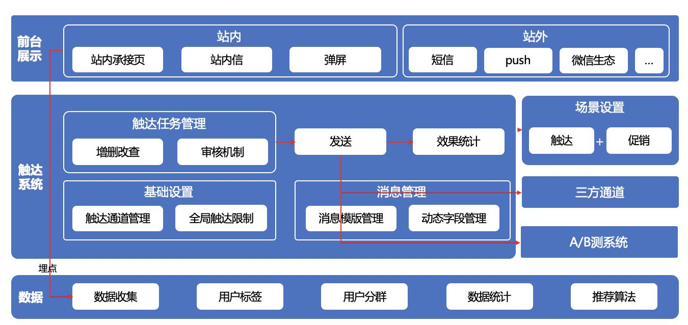用户运营之触达系统搭建插图2