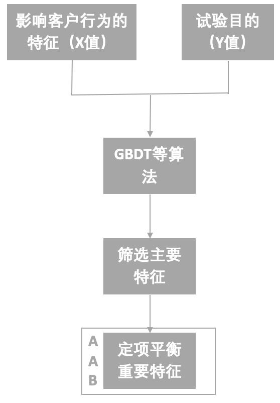 增长黑客AB-Testing系统设计