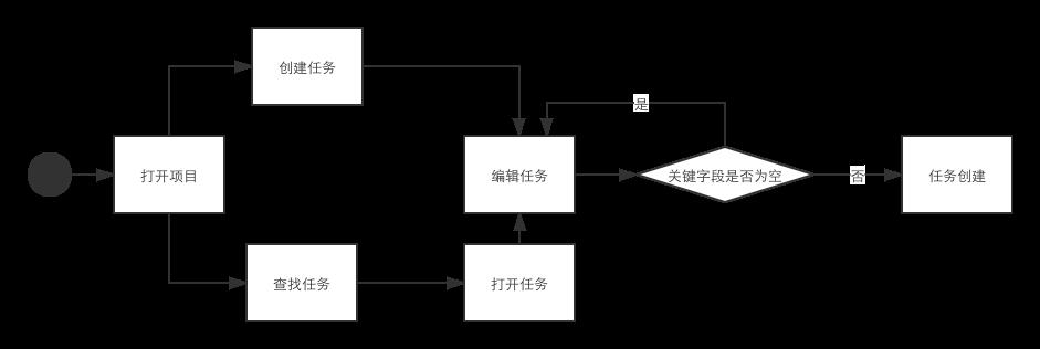 Teambition产品体验报告插图19